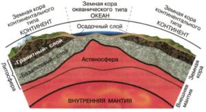 Толщина литосферы неравномерна - она может существенно отличаться в разных местах замеров