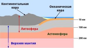 Литосфера - часть Земли, включающая в себя земную кору и верхний слой мантии