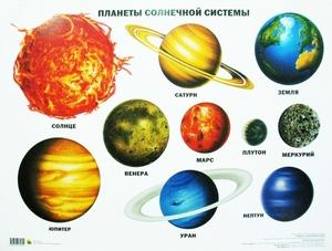 Порядок планет солнечной системы
