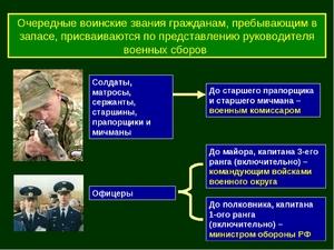 Отношение к воинской обязанности что писать в анкете