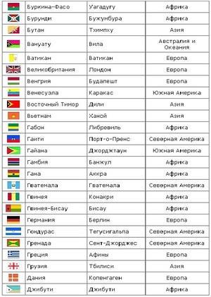 Какие страны в составе Азии