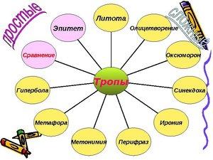 Языковые средства выразительности: гипербола, метонимия, гротеск