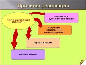 Революция 1905 в России