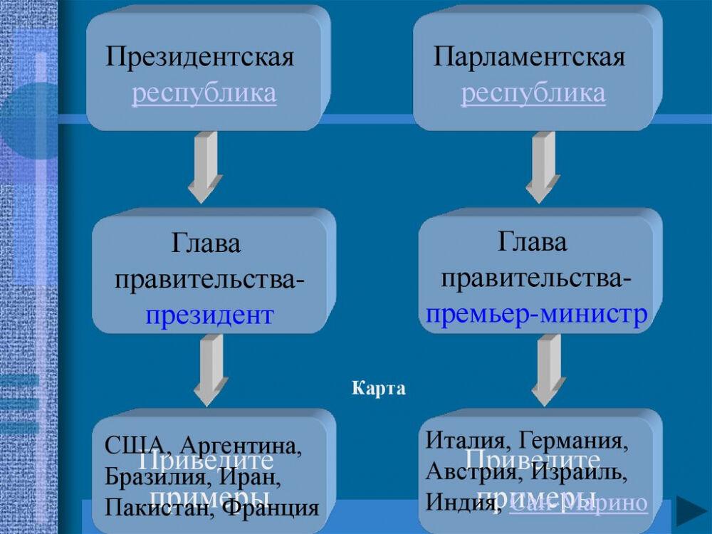 Государственный строй стран мира - online presentation