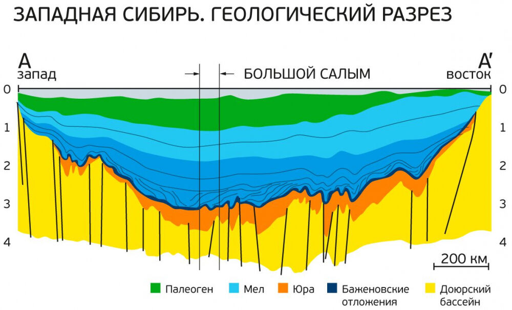 средние минимальные и максимальные высоты