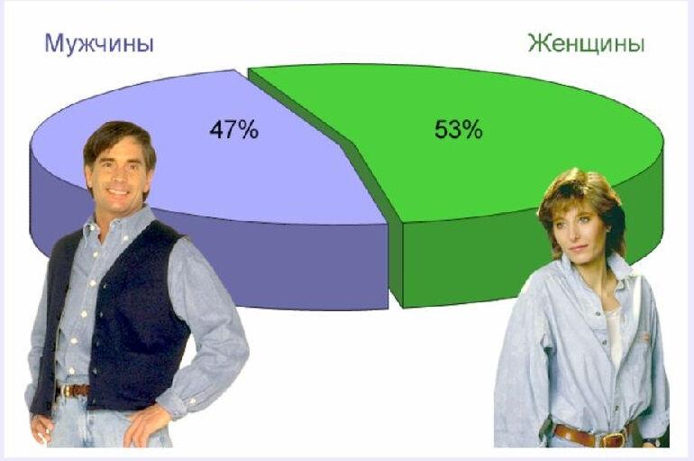 какие народы живут в россии