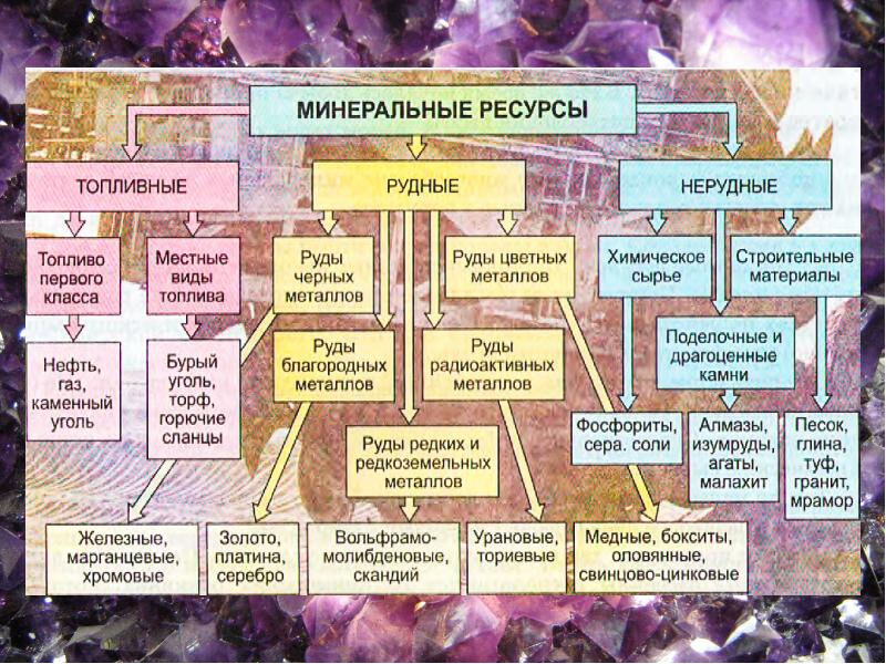 россия минеральные ресурсы (главный ключ)