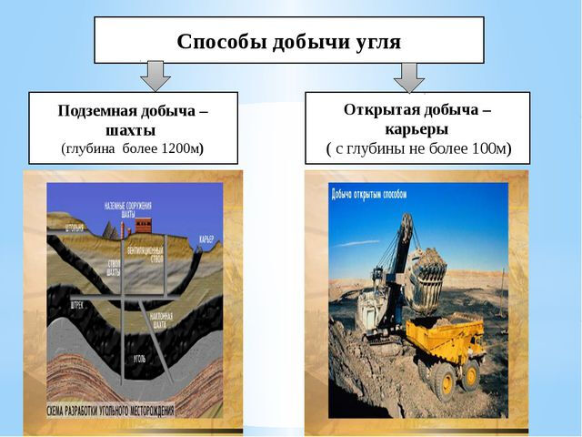 россия угольная промышленность (главный ключ)