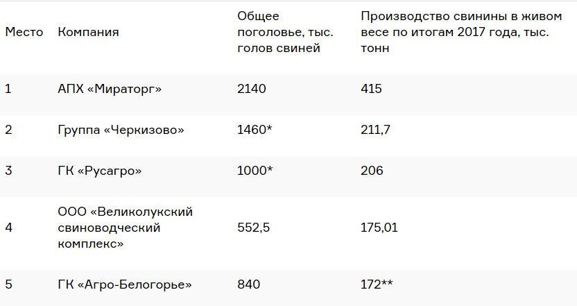 животноводческие комплексы россии список