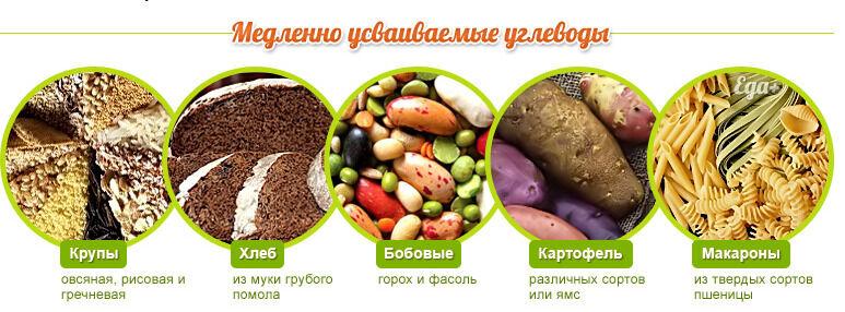 медленные углеводы список продуктов