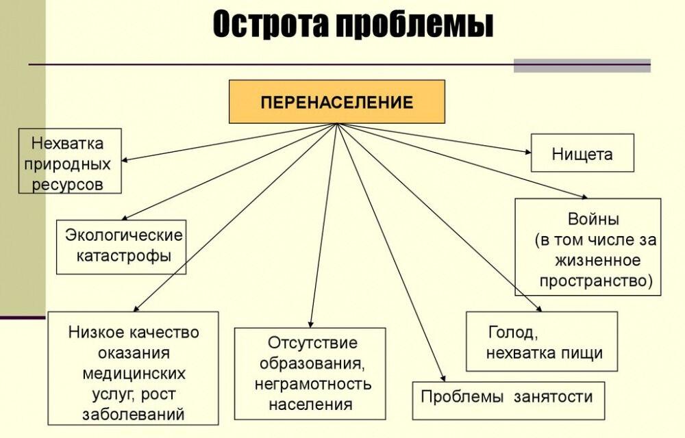 Демографическая проблема - online presentation