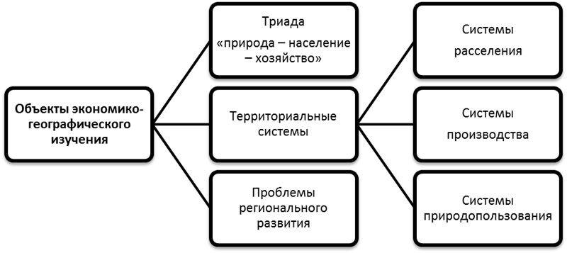 что изучает социальная география (главный ключ)