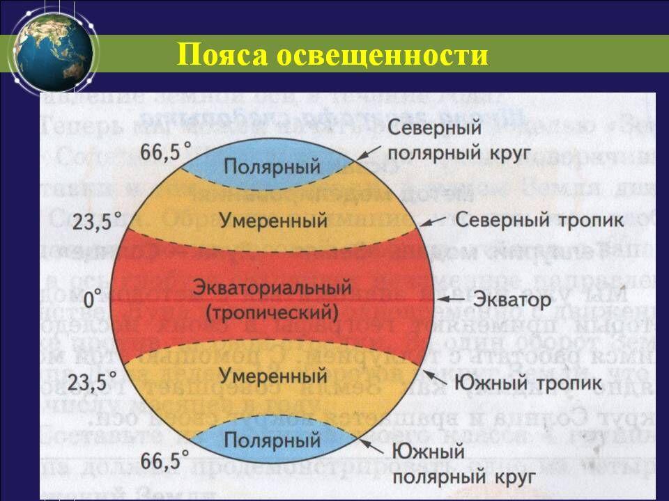 Пояса освещенности - Презентация 124874-9