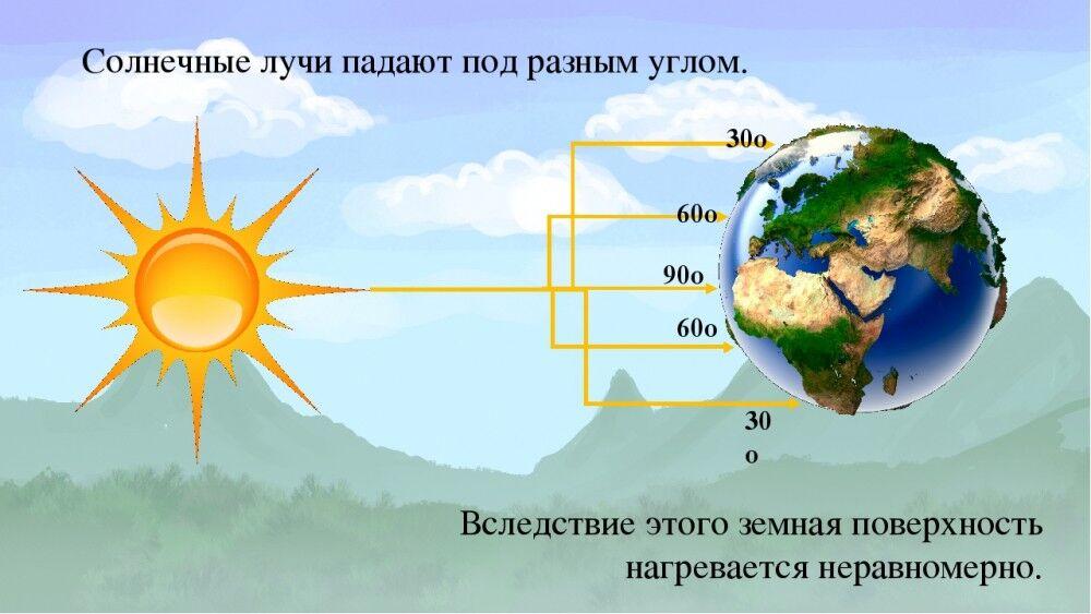 Презентация по географии на тему Температура воздуха (6 класс)