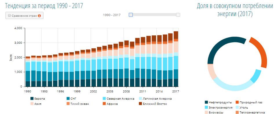 Потребление газа в мире.