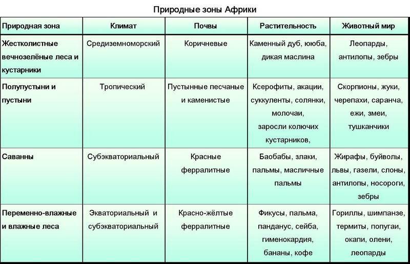 природные зоны евразии таблица
