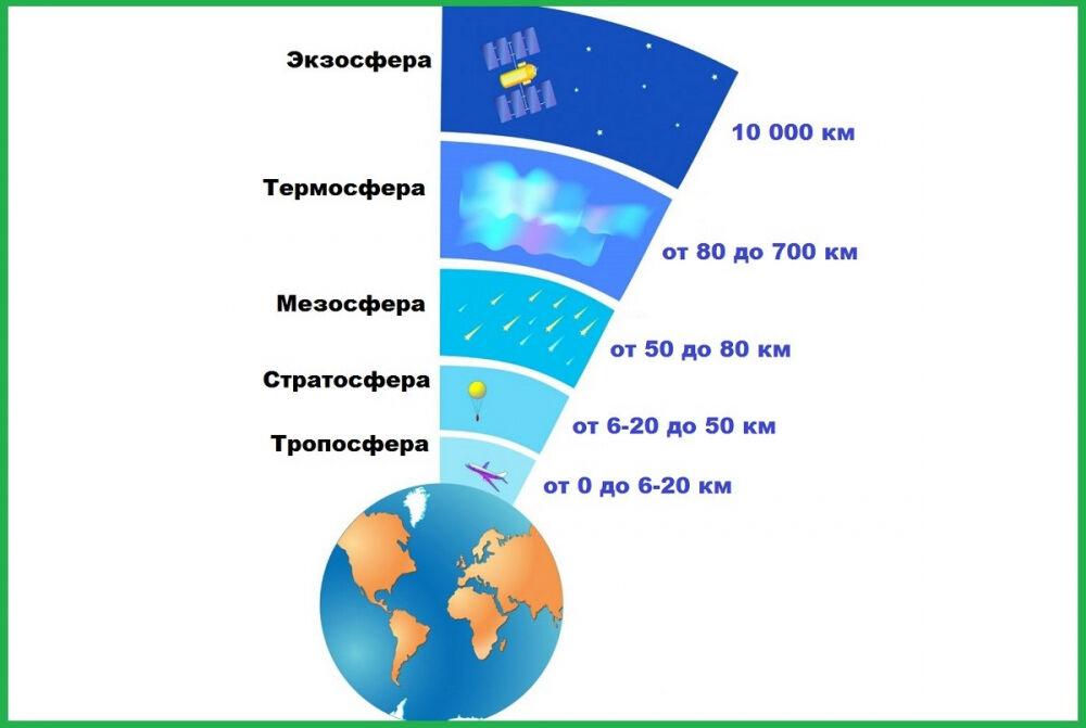 Слои атмосферы Земли: строение, порядок, высота и краткая характеристика