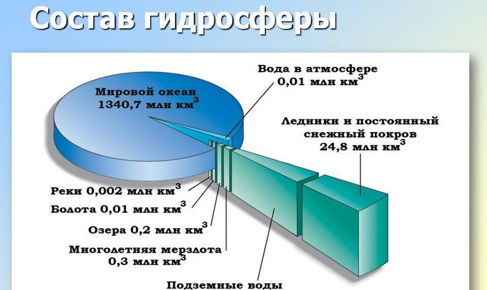 Что такое гидросфера. Видеоурок. География 6 Класс