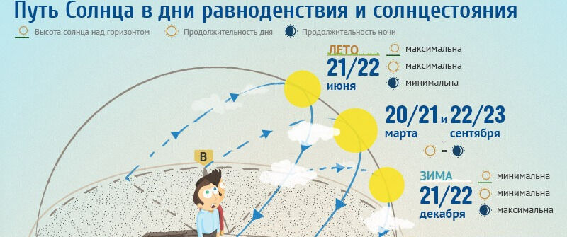 Что такое равноденствие. Инфографика (19.03.2014) | Инфографика ...