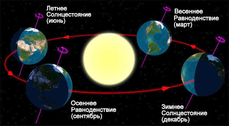 Вращение Земли. Орбита Земли.