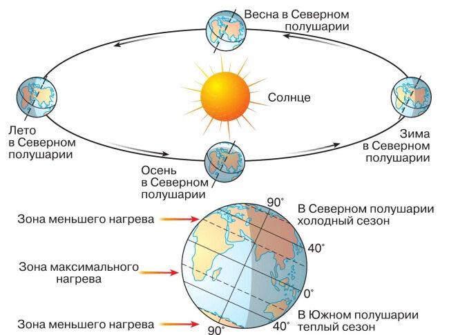 орбита и ось вращения земли (главный ключ)