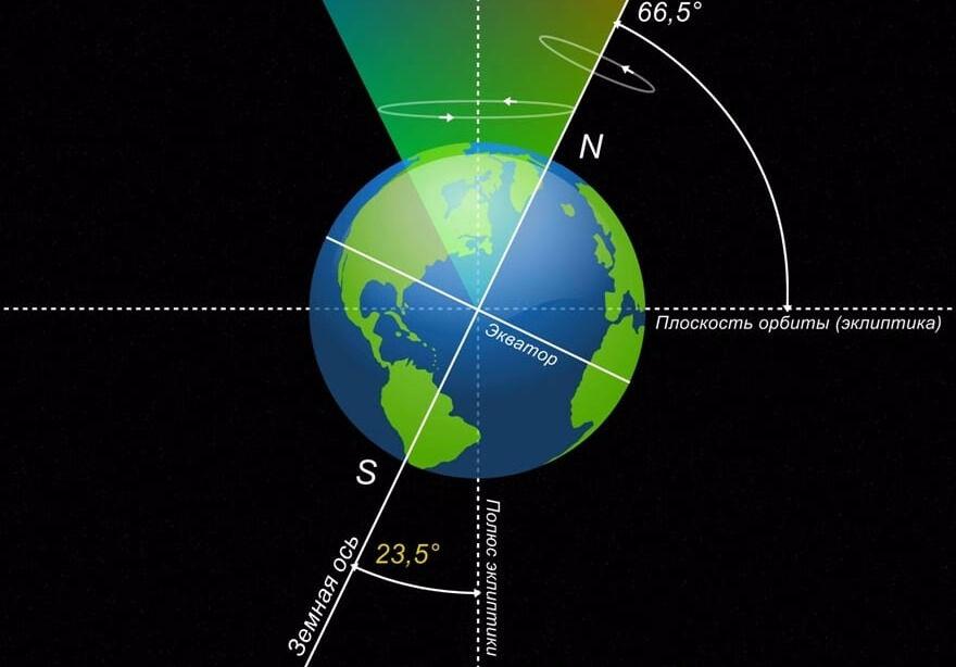 время обращения земли вокруг солнца