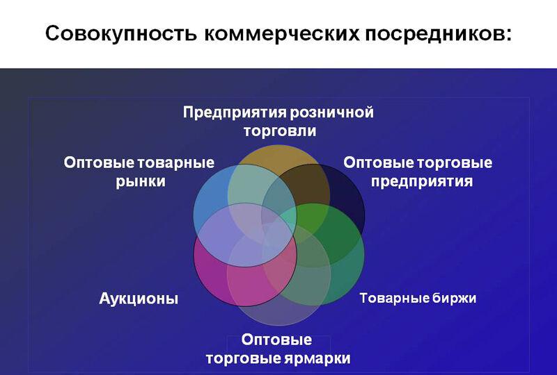 основные виды хозяйственной деятельности (главный ключ)