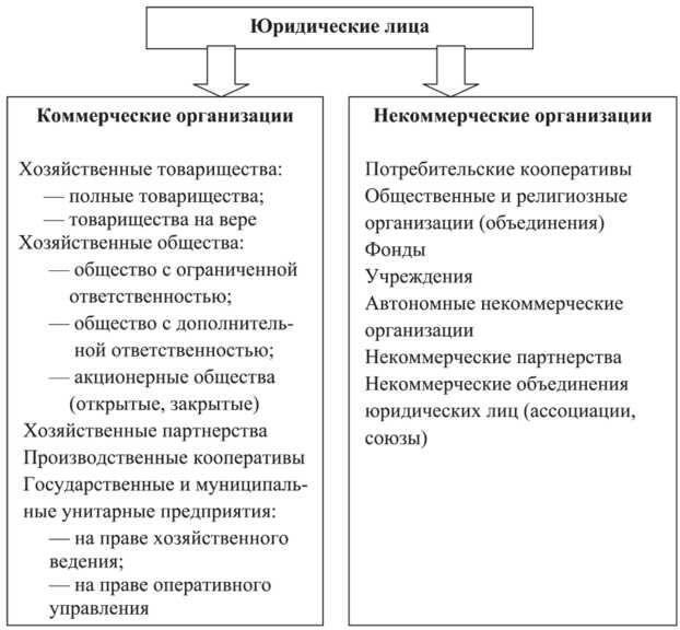 Основные виды хозяйственной деятельности и ее анализ