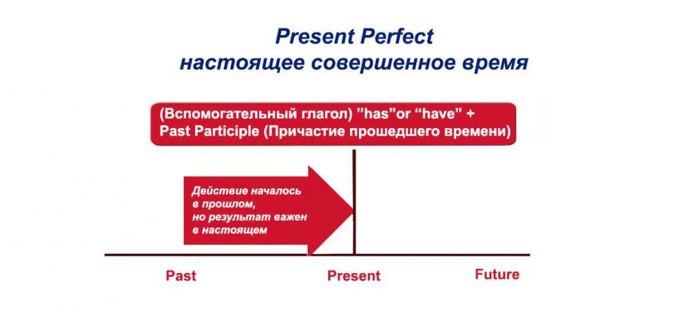 В чем разница между present perfect и past perfect? - учим ...