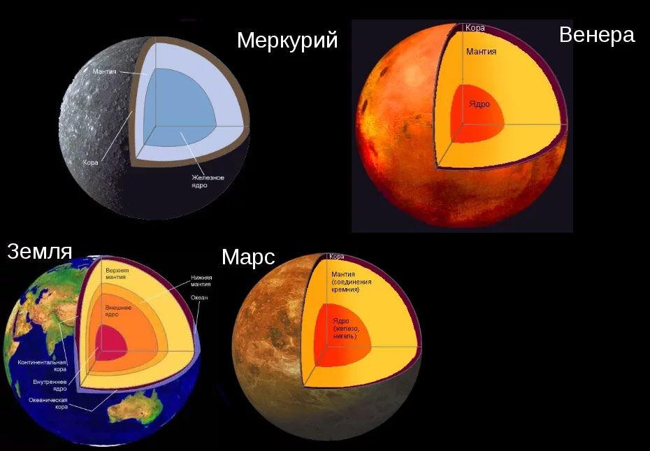 Внутреннее строение планеты земной группы - Звездный каталог. Наша ...