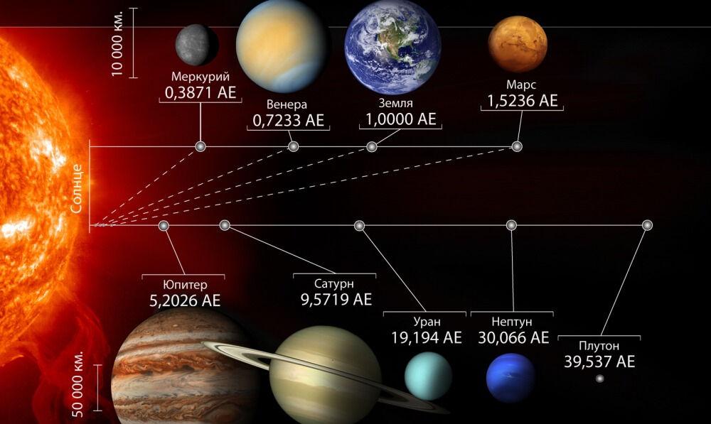 Расположение планет солнечной системы в порядке удаления от Солнца