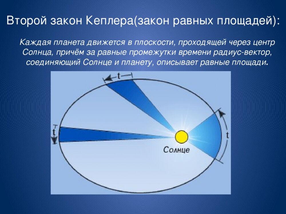 Законы движения Кеплера