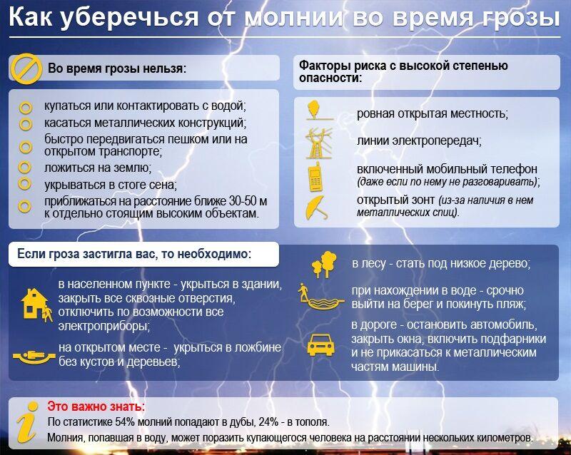 Правила действий при грозе © Смиловичский государственный аграрный ...