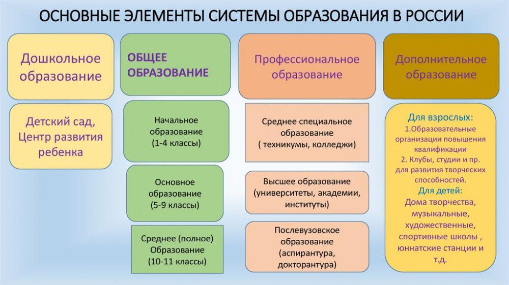 Система образования в Российской Федерации - презентация онлайн