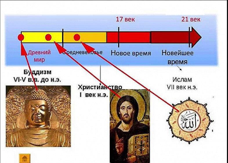 православие страны