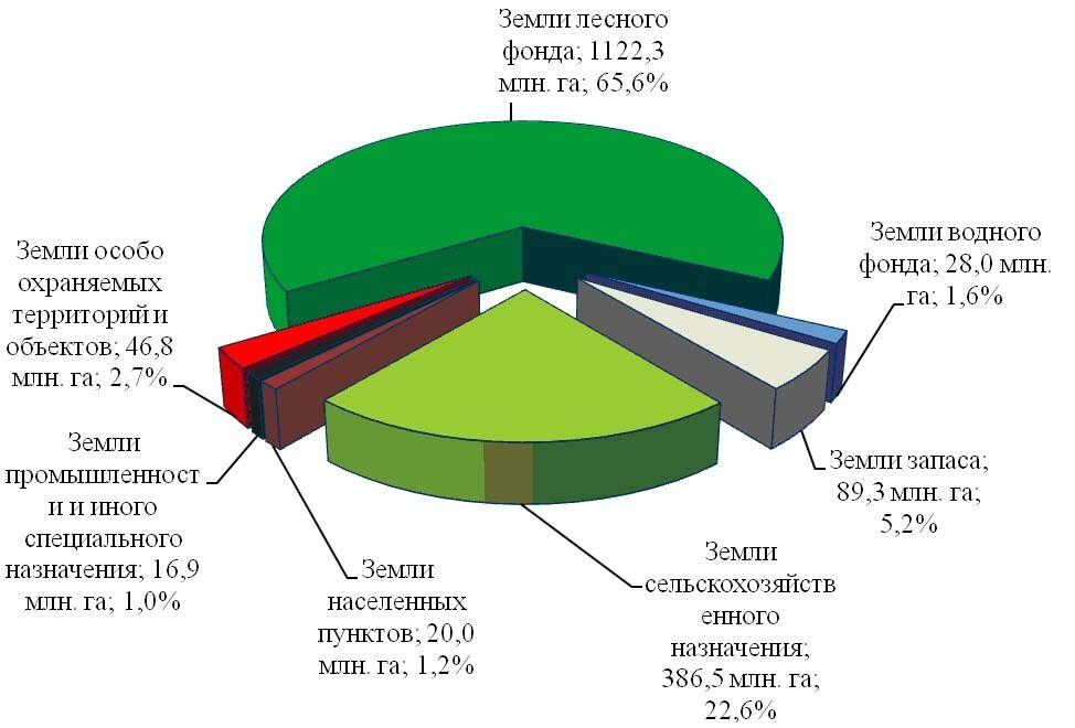 Категории земель в РФ (2015) | Компания «Большая земля»