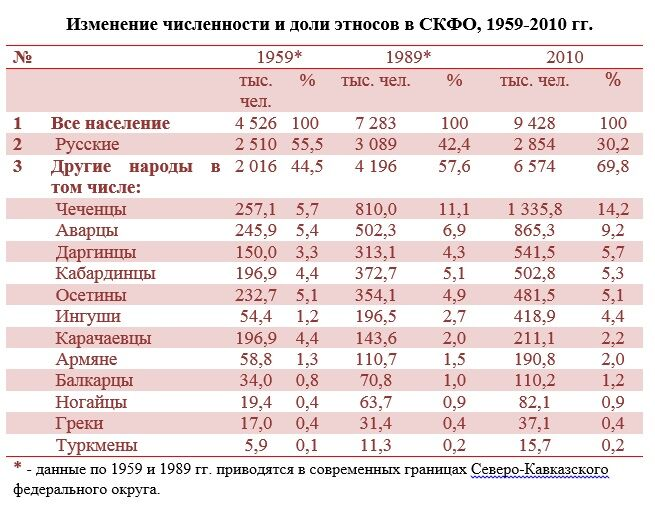 Русский барометр Северного Кавказа - Кавполит
