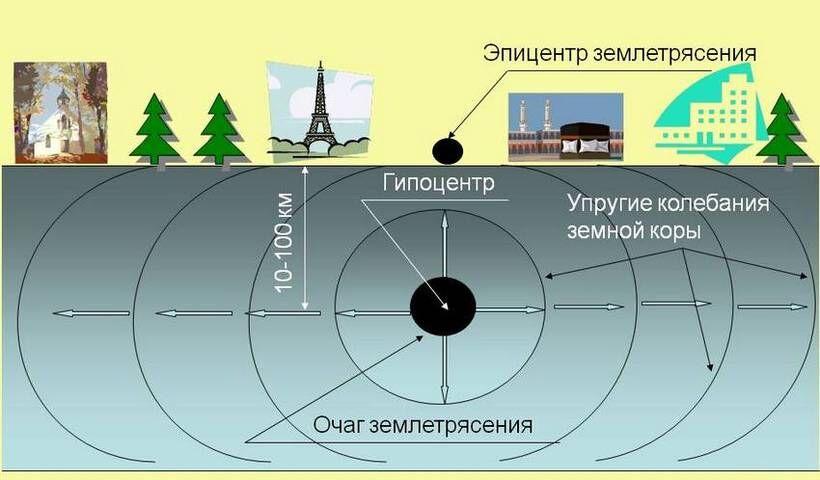 В каких направлениях распространяются сейсмические волны? Почему в ...
