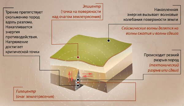 Землетрясения - общие сведения и примеры