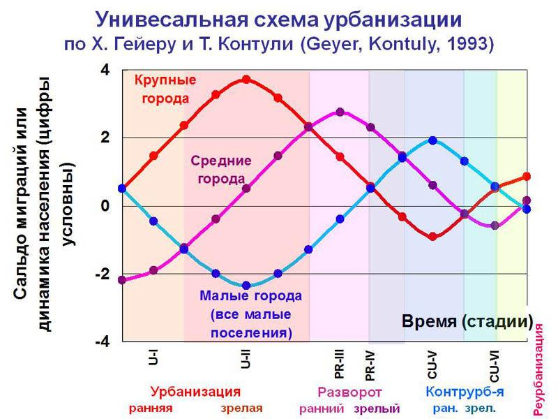 уровень урбанизации россии