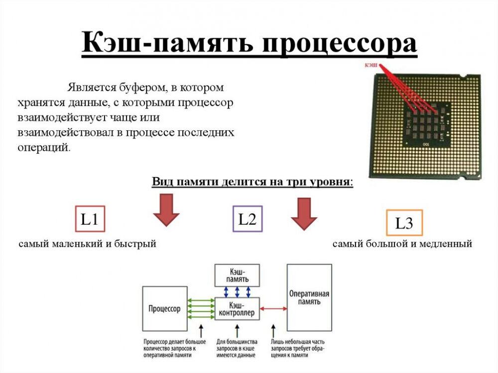 Кэш память процессора. Уровни Кэш-памяти процессора | Radiodetector ...