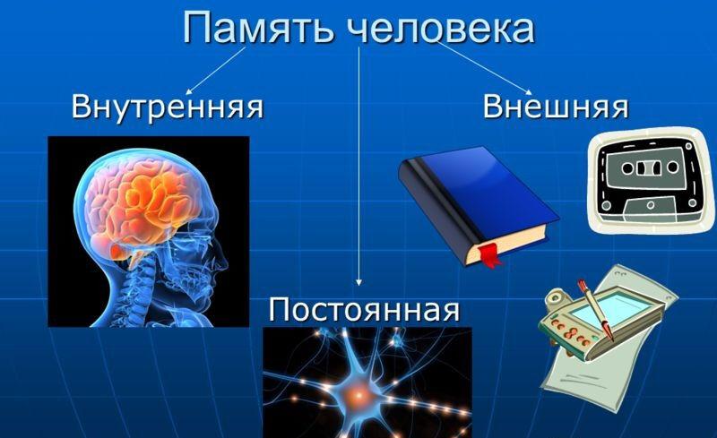 Презентация на тему: Память компьютера – совокупность устройств ...