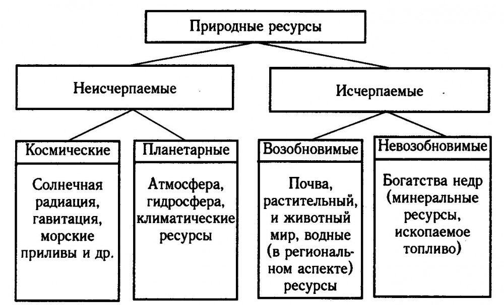 этапы взаимодействия