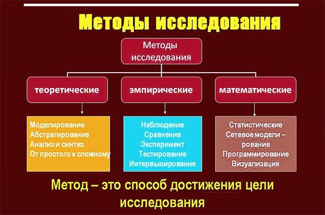 Схема методов исследования в курсовой работе
