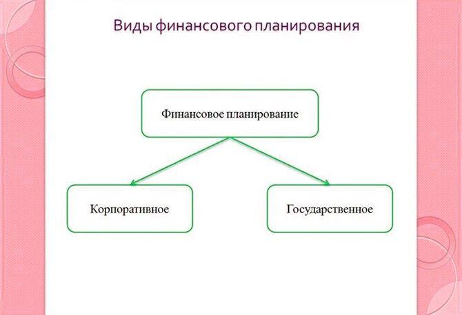 Оформление блок-схемы