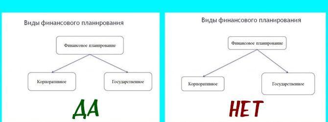 Правильное оформление блоков в презентации