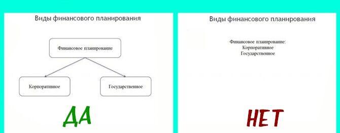 Правильное структурирование текста
