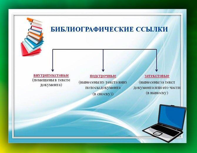Виды библиографических ссылок