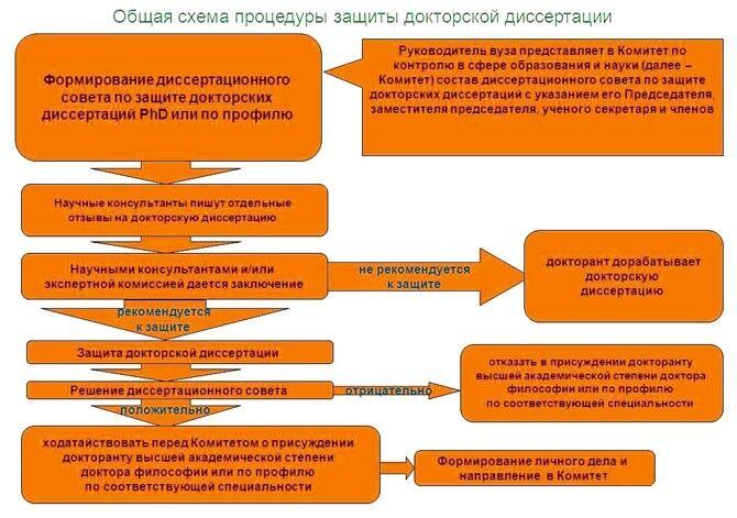 Схема процедуры защиты докторской диссертации