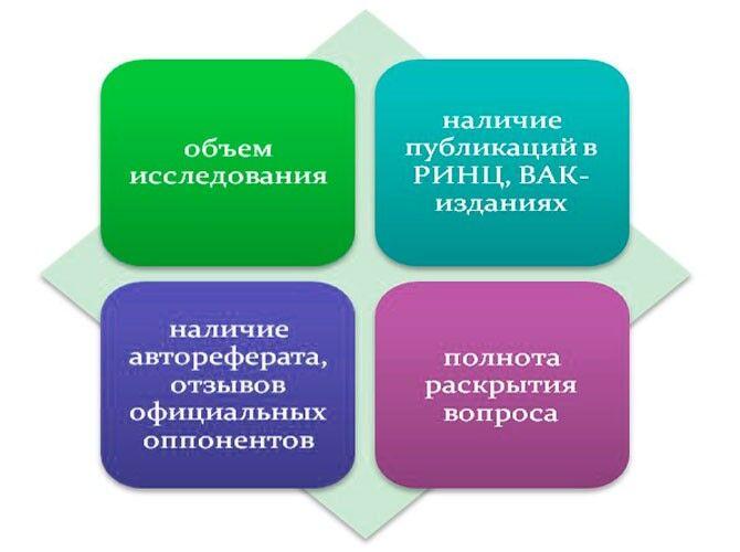 Требования ВАК к диссертации